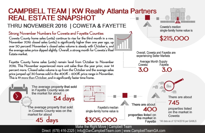 coweta-fayette-real-estate-snapshot_nov2016_campbellteam