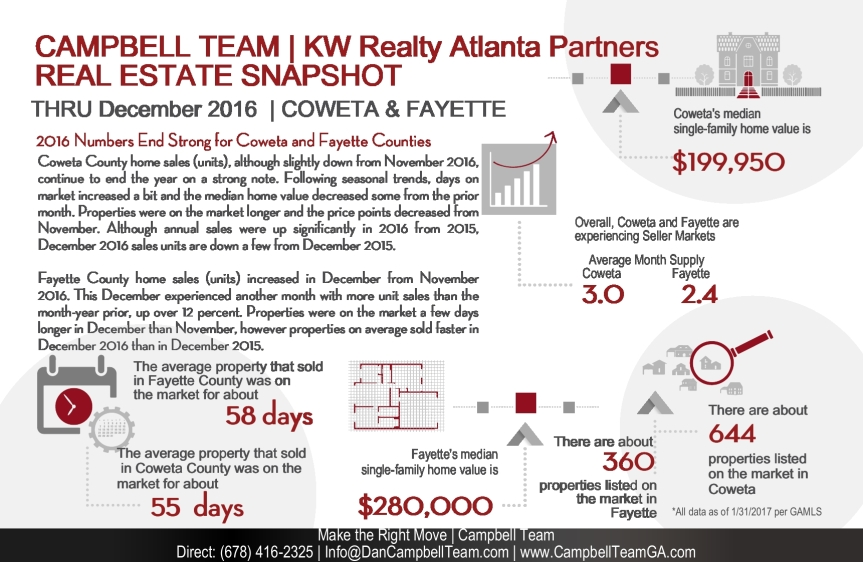 Coweta and Fayette Real Estate Snapshot December 2016 - Campbell Team